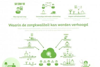 Infographic Zorg (KPN)
